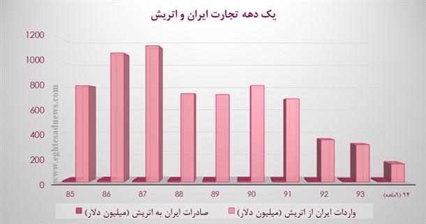 نمودار تجارت ایران و اتریش
