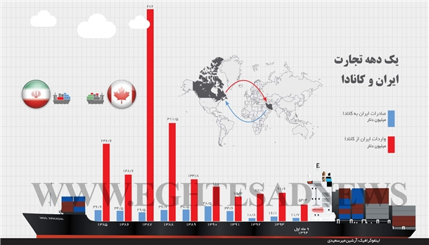یک دهه تجارت ایران و کانادا (اینفوگرافیک)